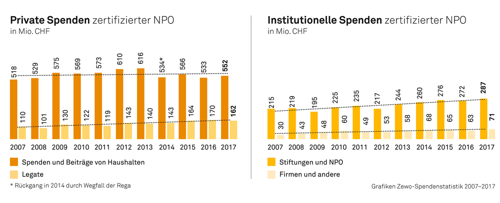 Spendenstatistik 2017 2
