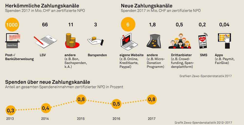 Spendenstatistik-2017