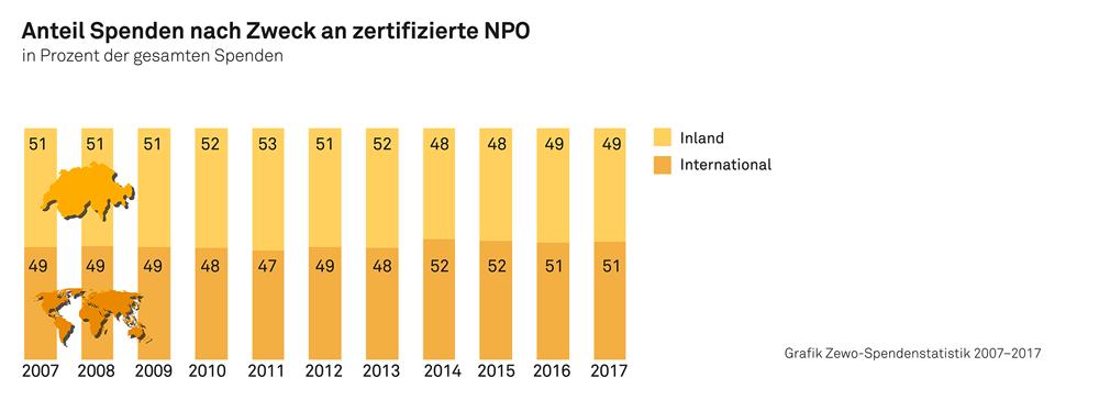 Spendenstatistik 2017 3