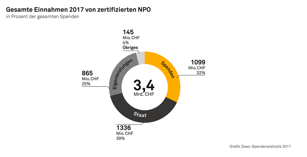 Spendenstatistik 2017 4