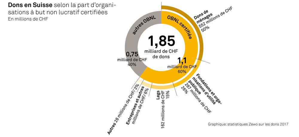 Dons en Suisse selon la part d'organisations à but non lucratif certifiées