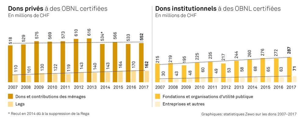 Dons privés et institutionnels