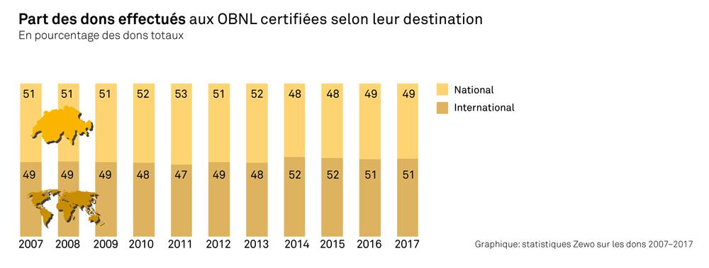 Part des dons effectues aux OBNL certifiées selon leur destionation