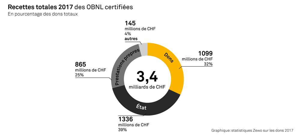 Recettes totales 2017 des OBNL certifiées