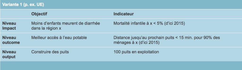 Variante 1 objectif et indicateur