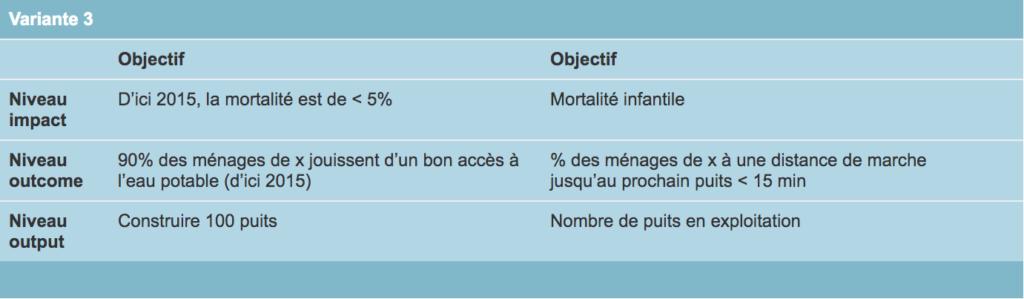 Variante 3 Objectif et indicateur
