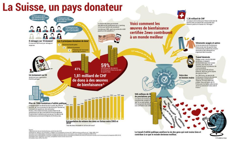 la Suisse, un pays donateur